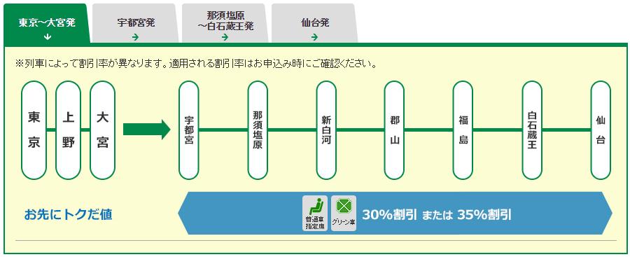 青森から仙台 新幹線 学割